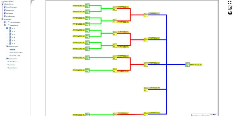 Grafische Darstellung dokumentierter Netzwerkkomponenten innerhalb eines LAN
